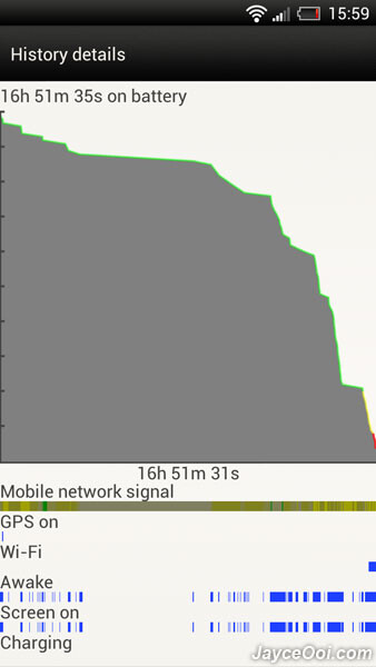 The HTC One X battery life charted