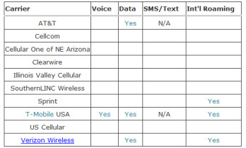 FCC chart keeps track of each carrier's compliance