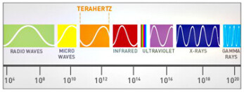 The research uses terahertz electromagnetic waves.