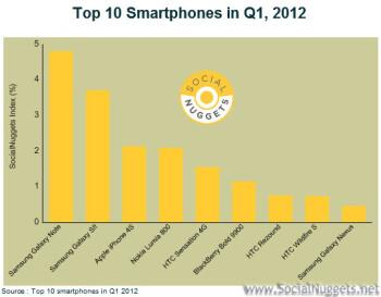 Social Nuggets Top Smartphones for Q1 2012