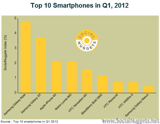 Social Nuggets Top Smartphones for Q1 2012 - Samsung GALAXY Note top smartphone in Q1 based on sentiment in social networks