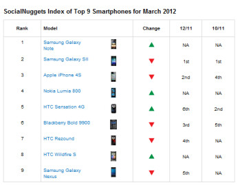 Social Nuggets Top Smartphones for Q1 2012