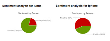 Sentiment 140's breakdown on the Nokia Lumia 800 and the Apple iPhone 4S