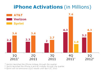 AT&T beats profit estimates in Q1, sells 4.3 million iPhones
