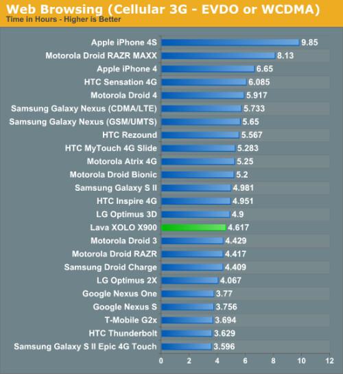 Web browsing battery test