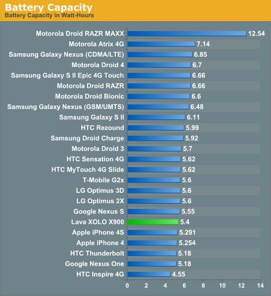 Battery capacity comparison