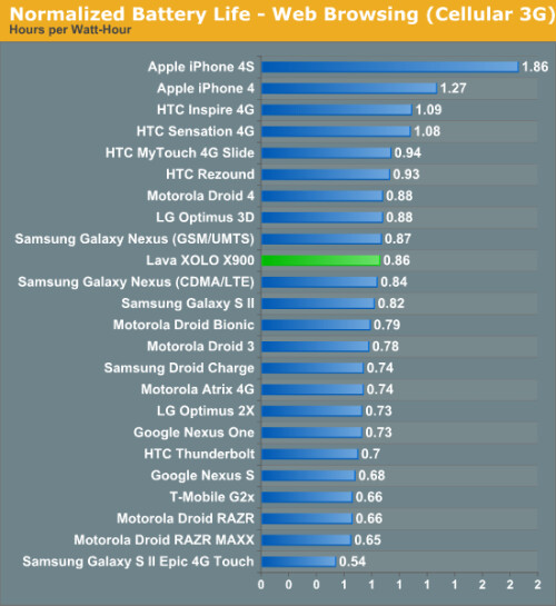 Web browsing battery test normalized