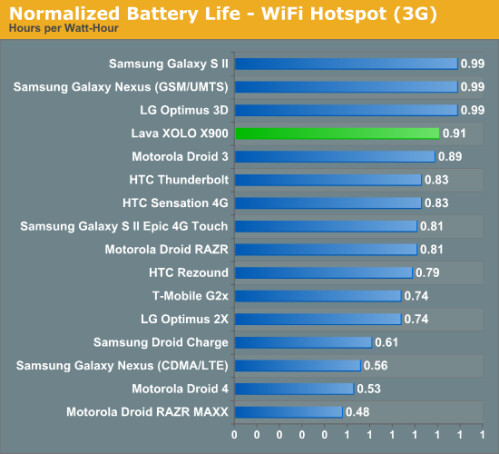 Hotspot battery test