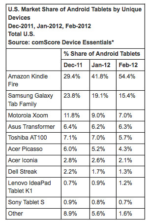 "Kindle Fire accounts for half of all ""Android"" tablets sold"