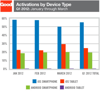 iOS trumps Android in Q1 enterprise activations