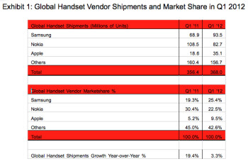 Samsung is the global leader in smartphone (L) and total handset marketshare (R)
