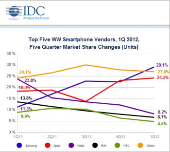 A graphical look at the global smartphone market...