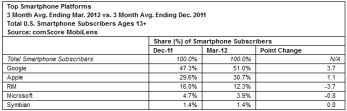 comScore's latest report shows Android with a 51% share of the U.S. smartphone market