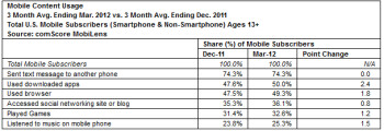 Texting remains handset users favorite activity