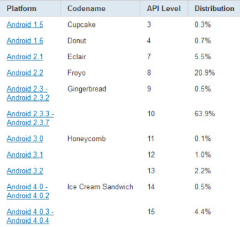 Breaking down distribution of Android OS versions