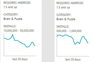 RIM's stock chart? No, the DAU connecting to Draw Something from Facebook (L), the decline in users shows up on Google Play Store for both the paid and free versions