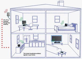 Infuse 4G LTE into your home with Verizon's HomeFusion Broadband service