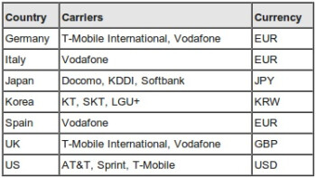 List of carriers supporting carrier billing on Google Play.