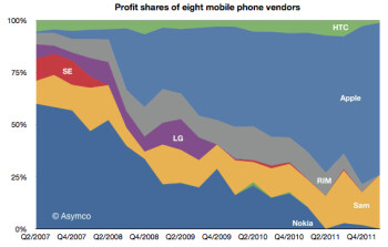 Samsung and Apple rake in 99  of mobile profits