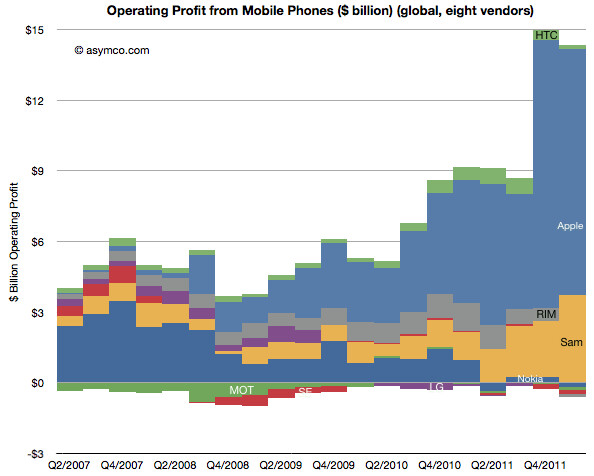 Samsung and Apple rake in 99% of mobile profits