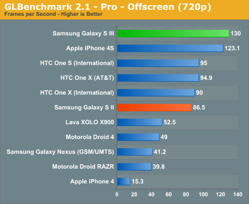 Samsung Galaxy S III benchmark tests