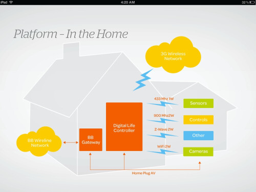 AT&T Digital Life home automation platform
