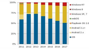 Tablet platform market share estimates by NPD DisplaySearch