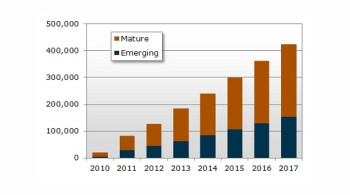 Tablet shipments estimate by NPD DisplaySearch