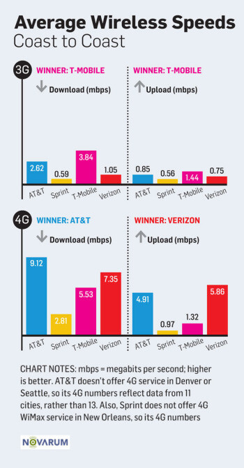 Nationwide test reveals carrier 3G, 4G speeds across cities