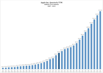 Apple has continuously been able to raise its earnings