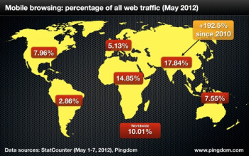 10  of the world now accesses the Internet on mobile devices
