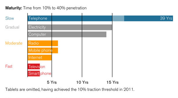 U.S. smartphone adoption is faster than any other major technology shift