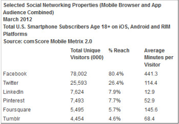 The average user of Facebook's mobile site and apps spent 441.3 minutes with the site in March