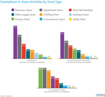 Report shows how smartphones support shopping behavior