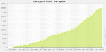 There are now more than 90,000 apps in the Windows Phone Marketplace