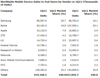 Samsung leading the world in phone sales, overall the industry slowed down 2