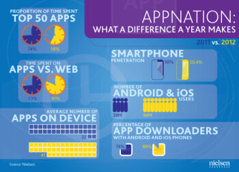 US smartphone users have 41 apps in 2012, up from 32 last year
