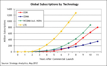 LTE subscribers to hit 90 million this year, 1 billion in 2017