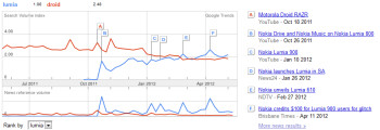 Google has recently had more search requests for Lumia than for DROID
