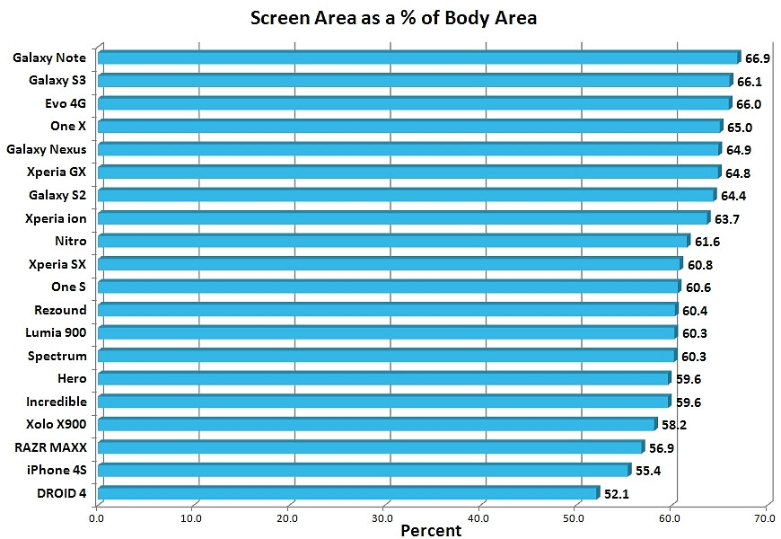 Chart compares smartphone screen-to-body size ratios, Samsung Galaxy Note holds the top spot