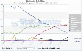 Top 8 mobile operating systems in Finland from December 2008 to May 2012