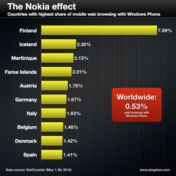 Nokia's home country is responsible for the most Windows Phone based web traffic