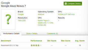 The Google Asus Nexus 7 is Benchmarked