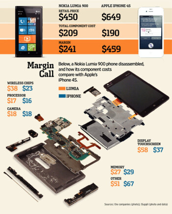 WSJ infographic of the Lumia 900 and iPhone 4S costs and margins shows how hard it is to be like Apple or Samsung