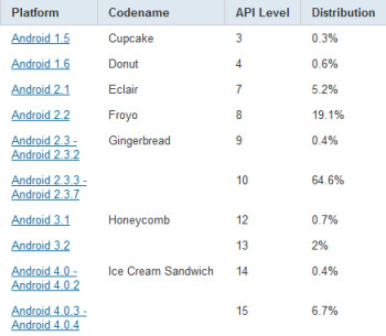 The latest data on the distribution of Android OS builds