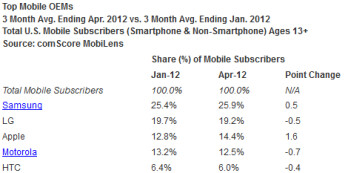 Android and Samsung are the top smartphone manufacturer and OEM respectively, according to comScore's latest data