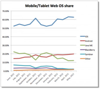Apple users dominate the mobile web