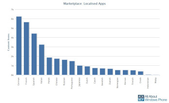 Over 100,000 apps have been published to the Windows Phone Marketplace so far