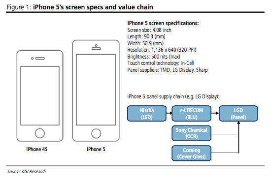 """Another analyst confirms new iPhone to come with 4"""" 1136x640 pixels screen and 500 nits brightness"""