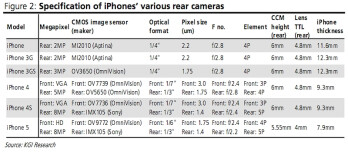 New iPhone will be 7.9 millimeters thin, to sport an HD front camera, report suggests